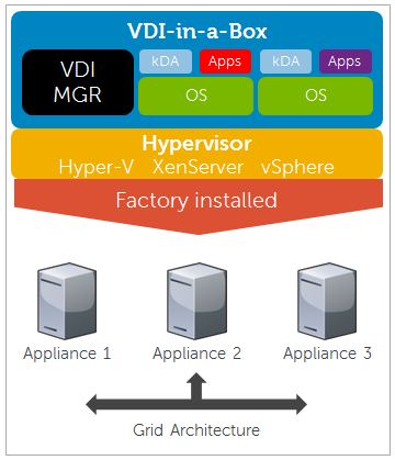 VDI-in-a-Box